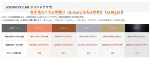 誕生日クーポン情報!(ロコンドクラブ特典)【sample】